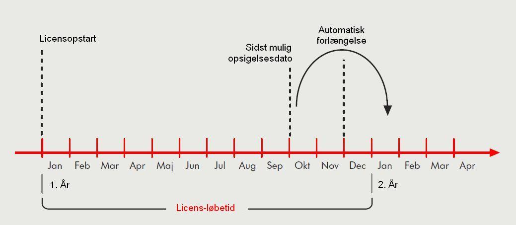 opsigelse af licens
